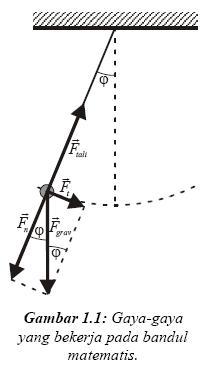 Modul Praktikum Fisika Dasar 1 171 Blogfisikaku